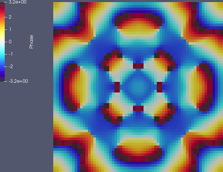 Phase of the solution at t=0.242, with a cyclic color map